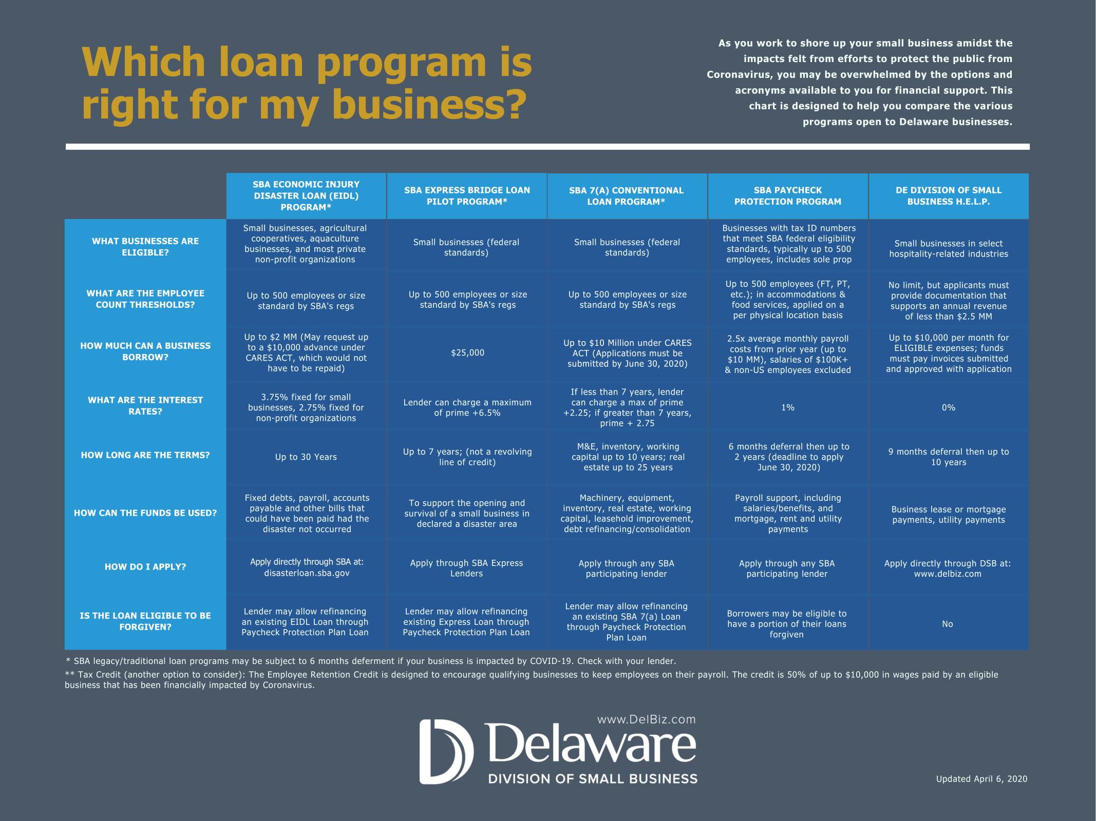 Business loan chart